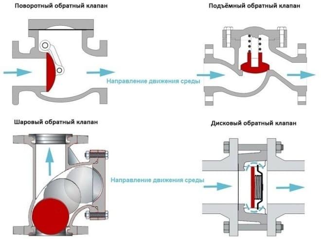 Типы обратных клапанов для воды.